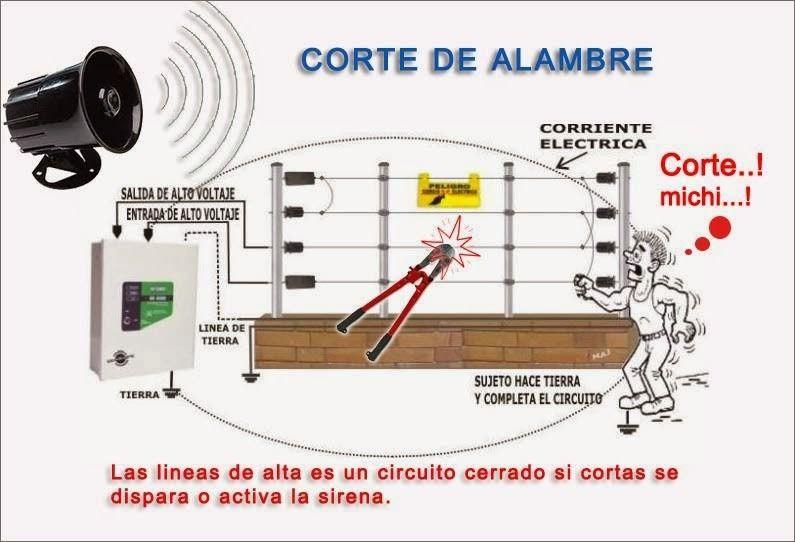 cerco elétctrico